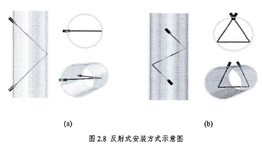 图2.8反射式安装方式示意图
