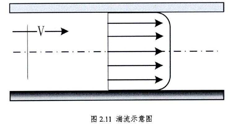 图2.11湍流示意图