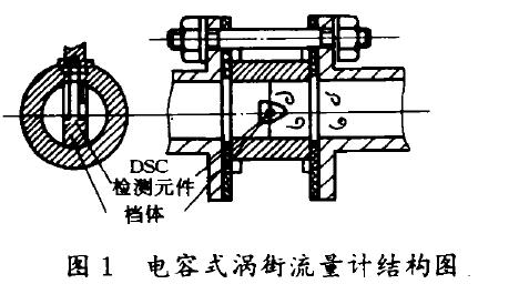 图1电容式涡街流量计结构图