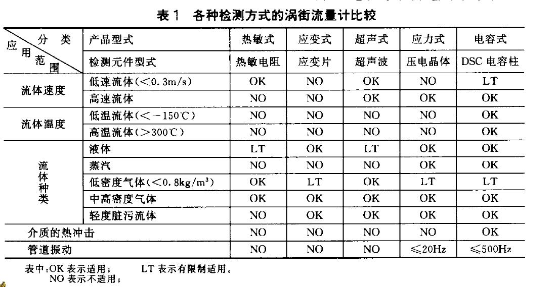 表1各种检测方式的涡街流里计比较