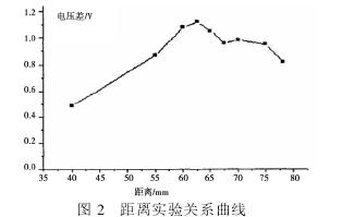 图2距离实验关系曲线