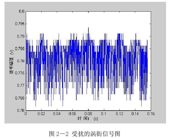 图 2-2 受扰的涡街信号图