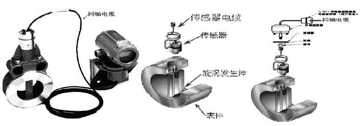 查传感器到电子部件的同轴电缆及传 感器