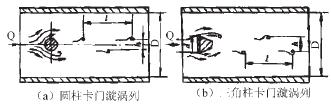 图1 卡门漩涡