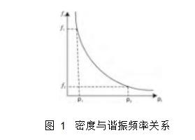 图 1密度与谐振频率关系