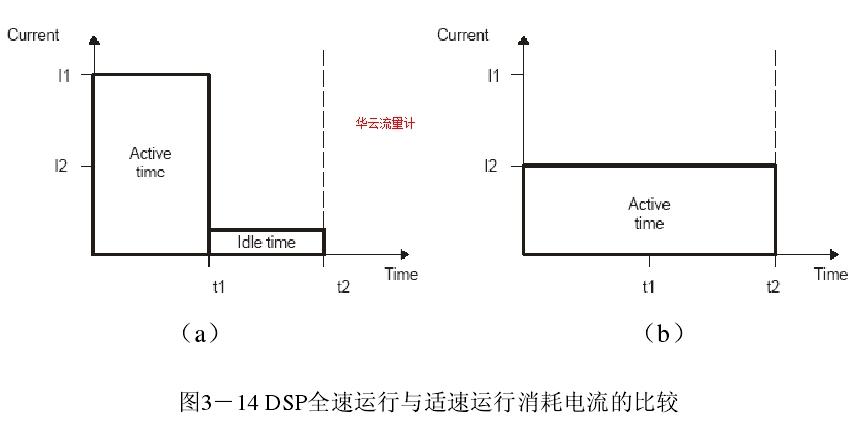 图3-14 DSP全速运行与适速运行消耗电流的比较