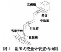 差压式流量计厂家安装方法,维护结构(标