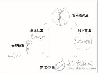 电磁流量计选型与电磁流量计使用说明详解