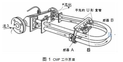 图 1CMF 工作原理