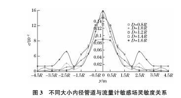 图3 不同大小的内径管道与流量计敏感场灵敏度关系