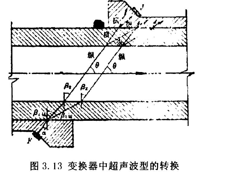 图变换器中超声波型的转换