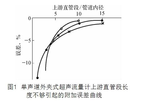 图1 单声道外夹式超声流量计上游直管段长度不够引起的附加误差曲线