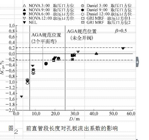 图2前直管段长度对孔板流出系数的影响