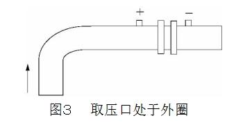 图3取压口处于外圈