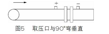 图5取压口与90°弯垂直