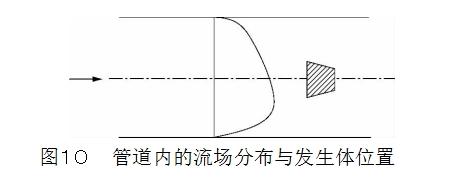 图10管道内的流场分布与发生体位置