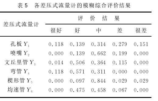 表5 各差压式流量计的模糊综合评价结果