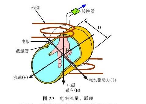 图2.3电磁流量计原理