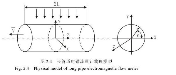 图2.4长管道电磁流量计物理模型