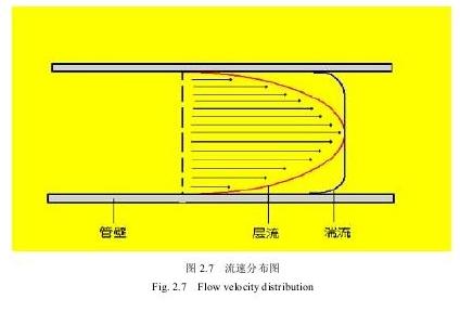 图2.7流速分布图
