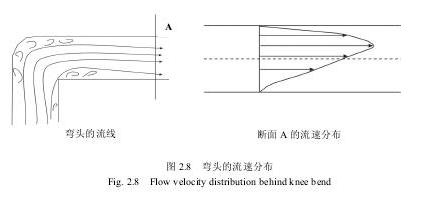 图2.8弯头的流速分布