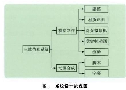 图1系统设计流程图