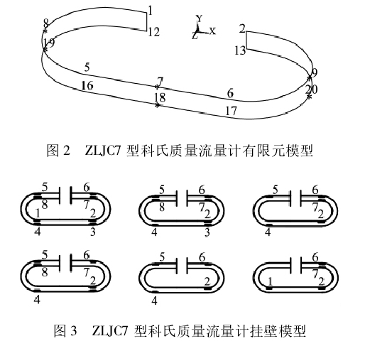 图 2 ZLJC7 型科氏质量流量计有限元模型  图 3 ZLJC7 型科氏质量流量计挂壁模型