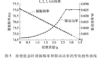 图 5 挂壁状态时谐振频率和驱动功率的变化特性曲线