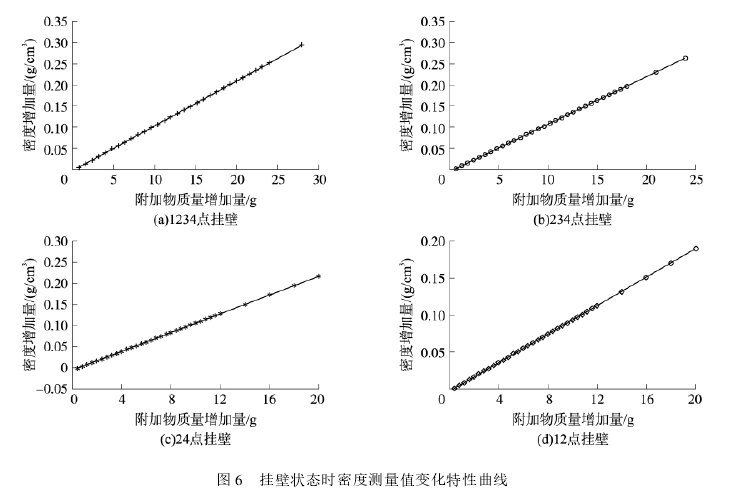 图 6 挂壁状态时密度测量值变化特性曲线
