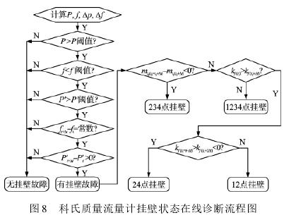 图 8 科氏质量流量计挂壁状态在线诊断流程图