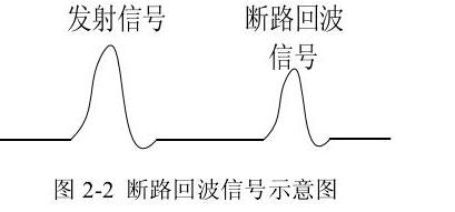图 2-2 断路回波信号示意图