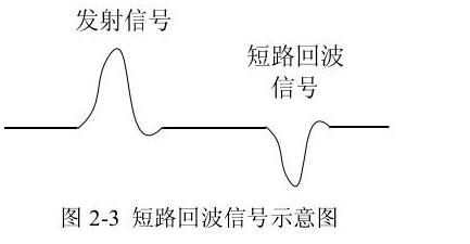 图 2-3 短路回波信号示意图