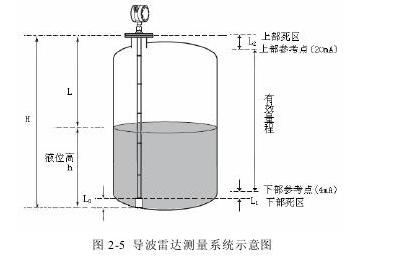 图2-5导波雷达测量系统示意图