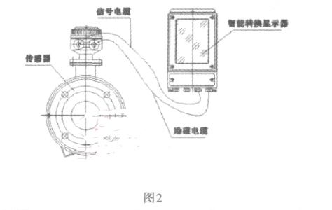 分体式的传感器和转换器工作的原理图