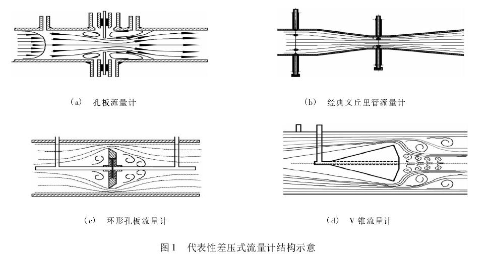 图 1 代表性差压式流量计结构示意