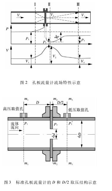 图2孔板流量计流场特性示意图3标准孔板流量计的D和D/2取压结构示意