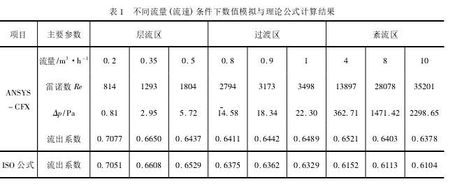 表 1 不同流量( 流速) 条件下数值模拟与理论公式计算结果