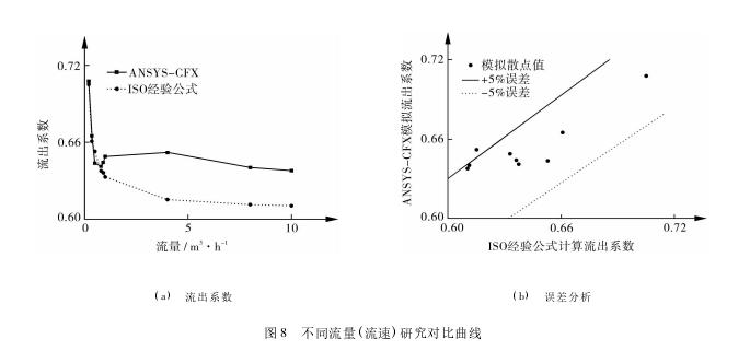 图 8 不同流量( 流速) 研究对比曲线