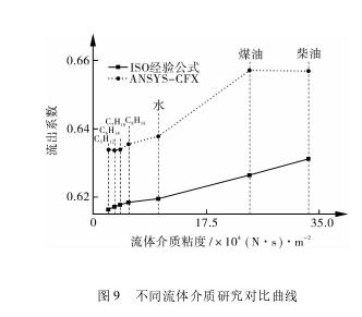 图 9 不同流体介质研究对比曲线
