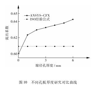图 10 不同孔板厚度研究对比曲线