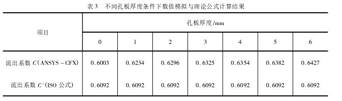 表 3 不同孔板厚度条件下数值模拟与理论公式计算结果