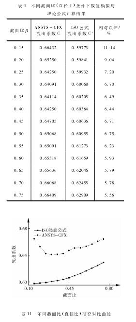 表 4 不同截面比( 直径比) 条件下数值模拟与理论公式计算结果 图 11 不同截面比( 直径比) 研究对比曲线