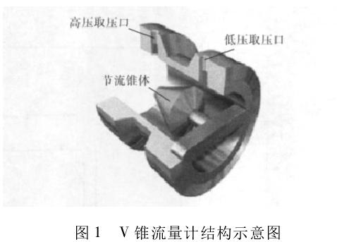 图 1 V 锥流量计结构示意图