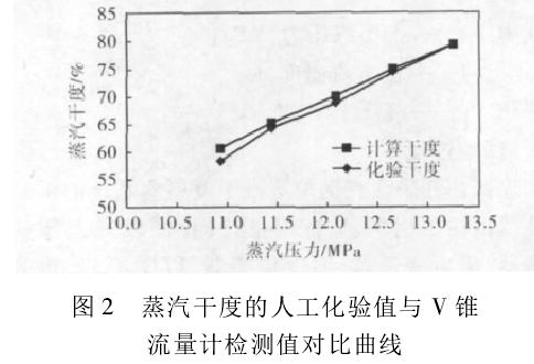 图 2 蒸汽干度的人工化验值与 V 锥流量计检测值对比曲线