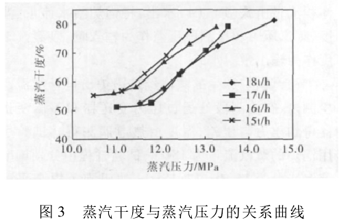 图 3 蒸汽干度与蒸汽压力的关系曲线