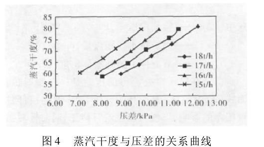 图 4 蒸汽干度与压差的关系曲线