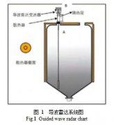 导波雷达液位计的散热器参数化设计