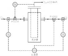 精细化工生产选型科氏力质量流量计说明
