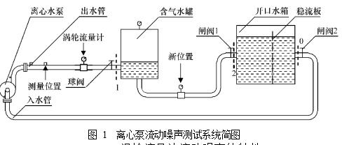 图 1  离心泵流动噪声测试系统简图
