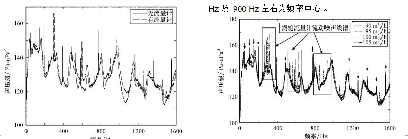 图 3 流量变化对管道中流动噪声线谱的影响图 2 涡轮流量计对管道流功噪声的影响